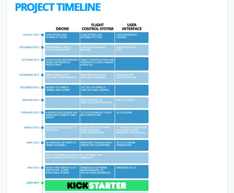 Kickstarter Timeline - HEXO Drone
