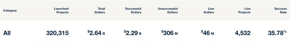 Kickstarter Funding Stats